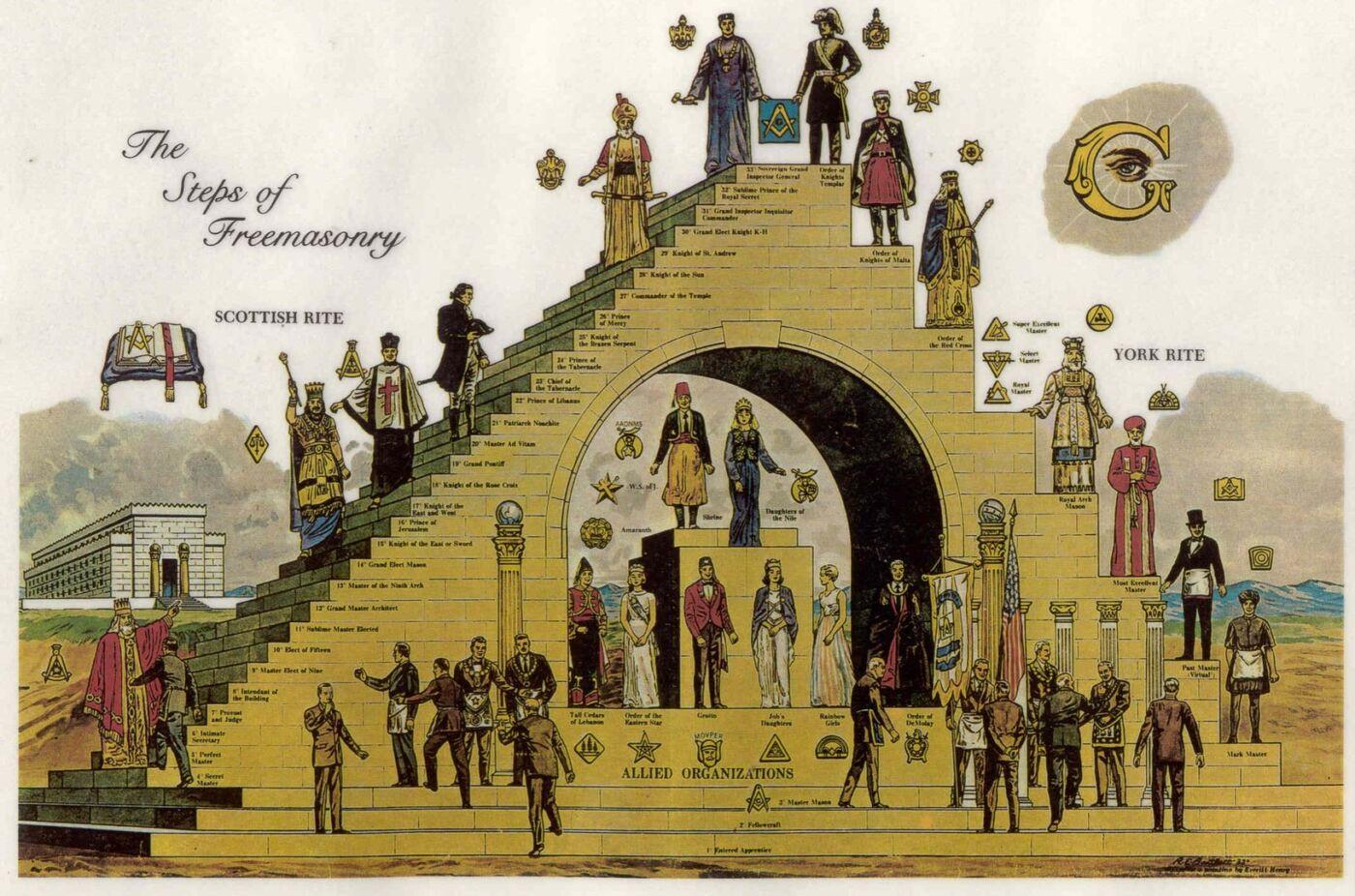иерархия масонов